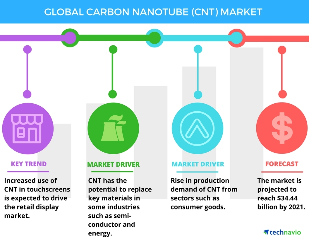 Technavio has published a new report on the global carbon nanotube (CNT) market from 2017-2021. (Graphic: Business Wire)