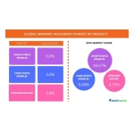 Technavio has published a new report on the global spinning machinery market from 2017-2021. (Photo: Business Wire)