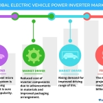 Technavio has published a new report on the global electric vehicle power inverter market from 2017-2021. (Graphic: Business Wire)