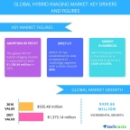 Technavio has published a new report on the global hybrid imaging market from 2017-2021.(Graphic: Business Wire)