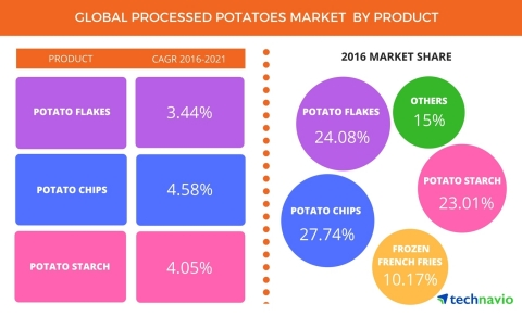Technavio has published a new report on the global processed potatoes market from 2017-2021. (Graphic: Business Wire)