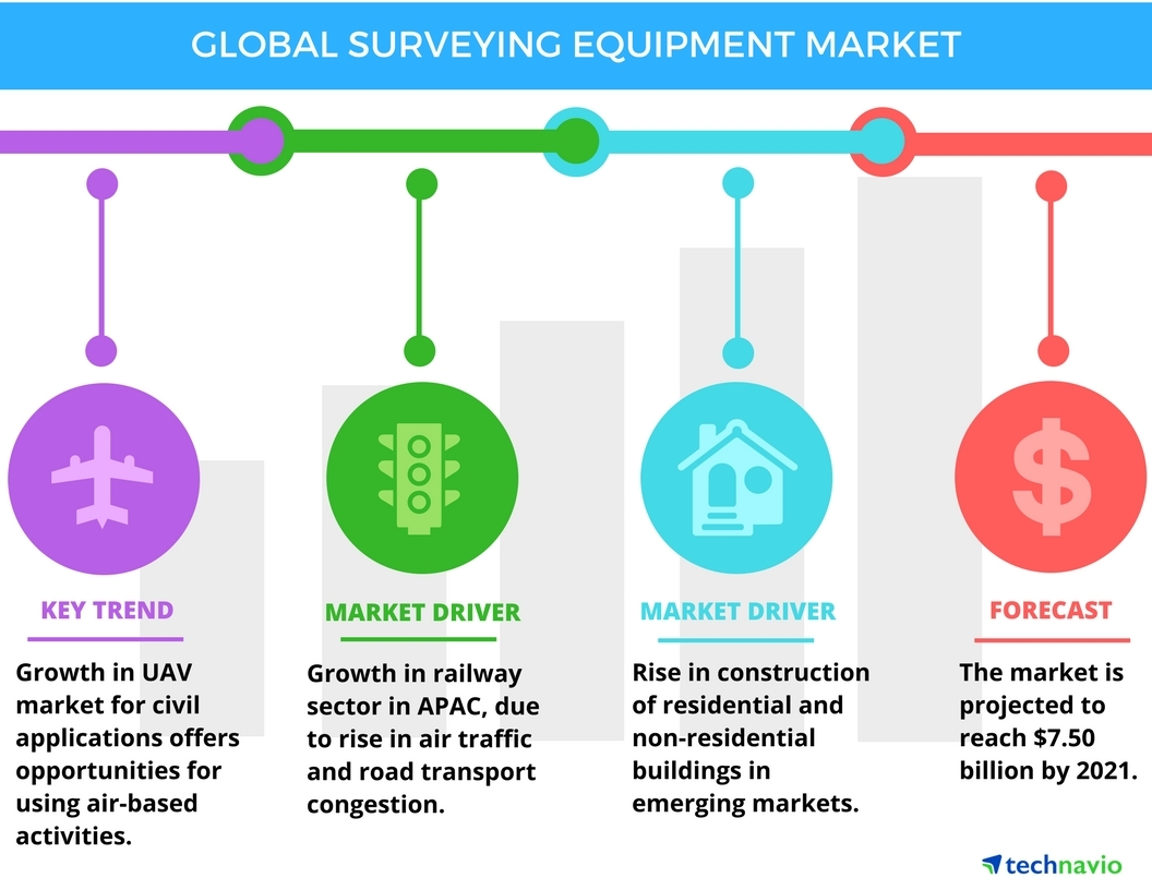 Technavio has published a new report on the global surveying equipment market from 2017-2021. (Graphic: Business Wire)