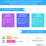 Technavio has published a new report on the global sedimentation and centrifugation market from 2017-2021. (Graphic: Business Wire)