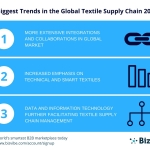 BizVibe announces their top trends in the global textile supply chain for 2017.(Graphic: Business Wire)
