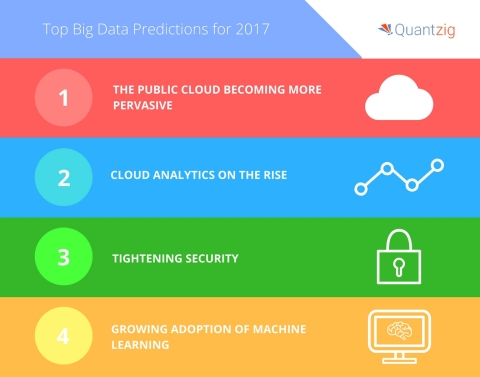Quantzig announces their top big data trends for 2017. (Graphic: Business Wire)