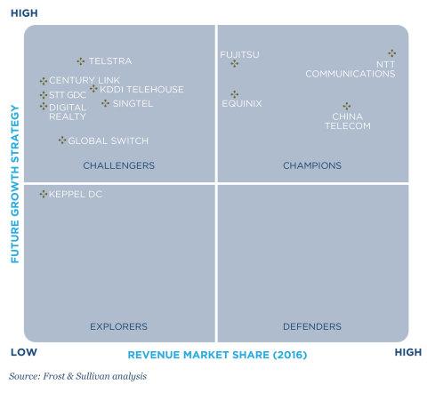 Frost IQ Matrix (Graphic: Business Wire)