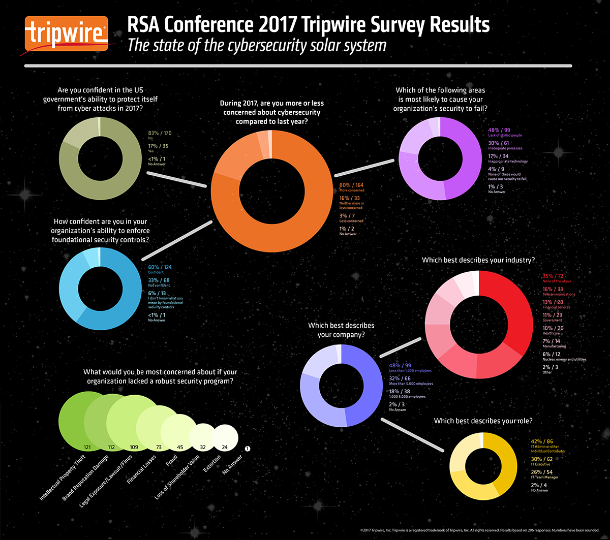 A Tripwire survey gauged RSA Conference attendees' concerns for their own organizations and found there are rising concerns for cybersecurity in general.