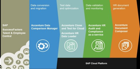 Accenture's HCM solutions help companies adopt a more strategic approach to human resources, using SAP Cloud Platform to deliver complex global transformation and talent management solutions (Photo: Business Wire)