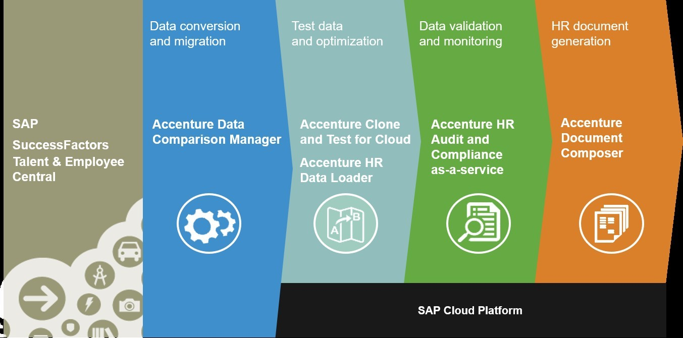Accenture Signs Global Agreement with SAP to Offer Human Capital – Business Service Agreement