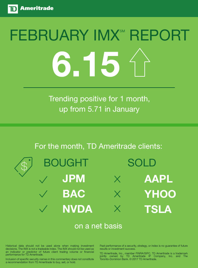 TD Ameritrade February 2017 Investor Movement Index (Graphic: TD Ameritrade).