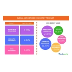 Technavio has published a new report on the global aerobridge market from 2017-2021. (Graphic: Business Wire)