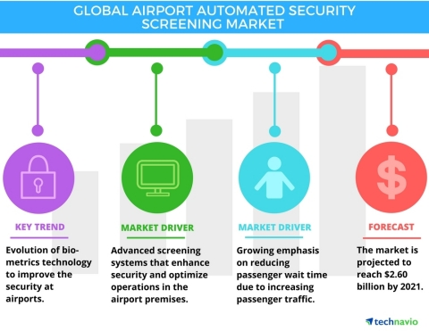 Technavio has published a new report on the global airport automated security screening market from 2017-2021. (Graphic: Business Wire)