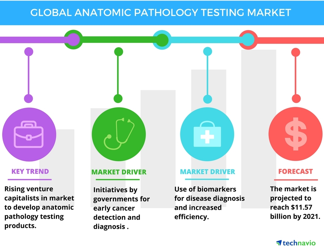 Technavio has published a new report on the global anatomic pathology testing market from 2017-2021. (Graphic: Business Wire)
