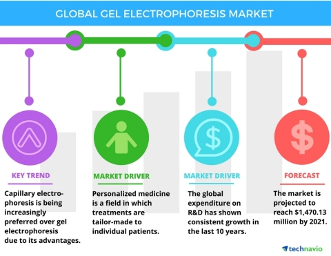 Technavio has published a new report on the global gel electrophoresis market from 2017-2021. (Photo: Business Wire)