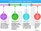 Technavio has published a new report on the global cryogenic tanks market from 2017-2021. (Graphic: Business Wire)
