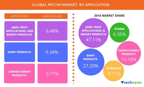 Technavio has published a new report on the global pectin market from 2017-2021. (Graphic: Business Wire)