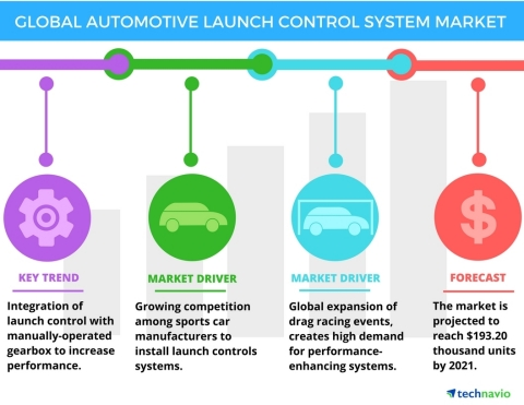 Technavio has published a new report on the global automotive launch control system market from 2017-2021. (Photo: Business Wire)