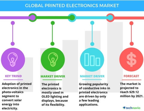 Technavio has published a new report on the global printed electronics market from 2017-2021. (Photo: Business Wire)