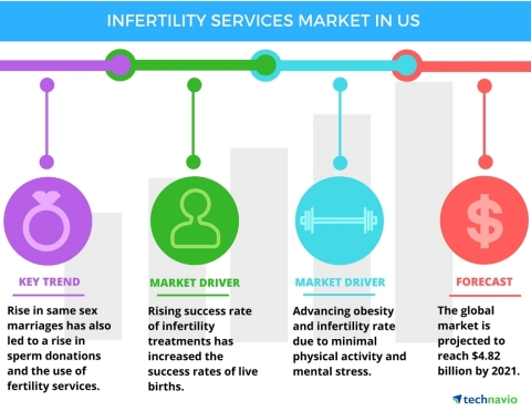 Technavio has published a new report on the infertility services market in the US from 2017-2021. (Photo: Business Wire)