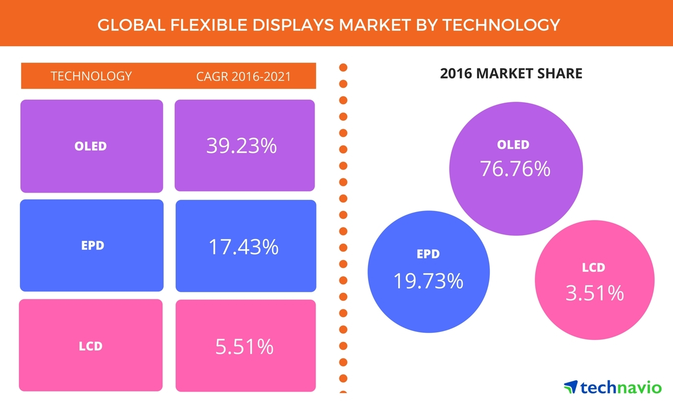 Technavio has published a new report on the global flexible displays market from 2017-2021. (Graphic: Business Wire)