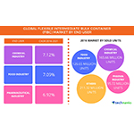 Technavio has published a new report on the global FIBC market from 2017-2021. (Graphic: Business Wire)