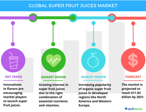 Technavio has published a new report on the global super fruit juices market from 2017-2021. (Graphic: Business Wire)