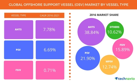 Technavio has published a new report on the global offshore support vessel (OSV) market from 2017-2021. (Graphic: Business Wire)