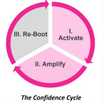 The confidence cycle is the three-part, cyclical relationship between confidence and success. (Graphic: Business Wire)