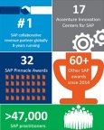 Accenture combines deep industry knowledge, technical know-how and unsurpassed delivery capabilities to drive breakthrough results on SAP solutions. (Graphic: Business Wire)