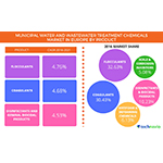 Technavio has published a new report on the municipal water and wastewater treatment chemicals market in Europe from 2017-2021. (Photo: Business Wire)