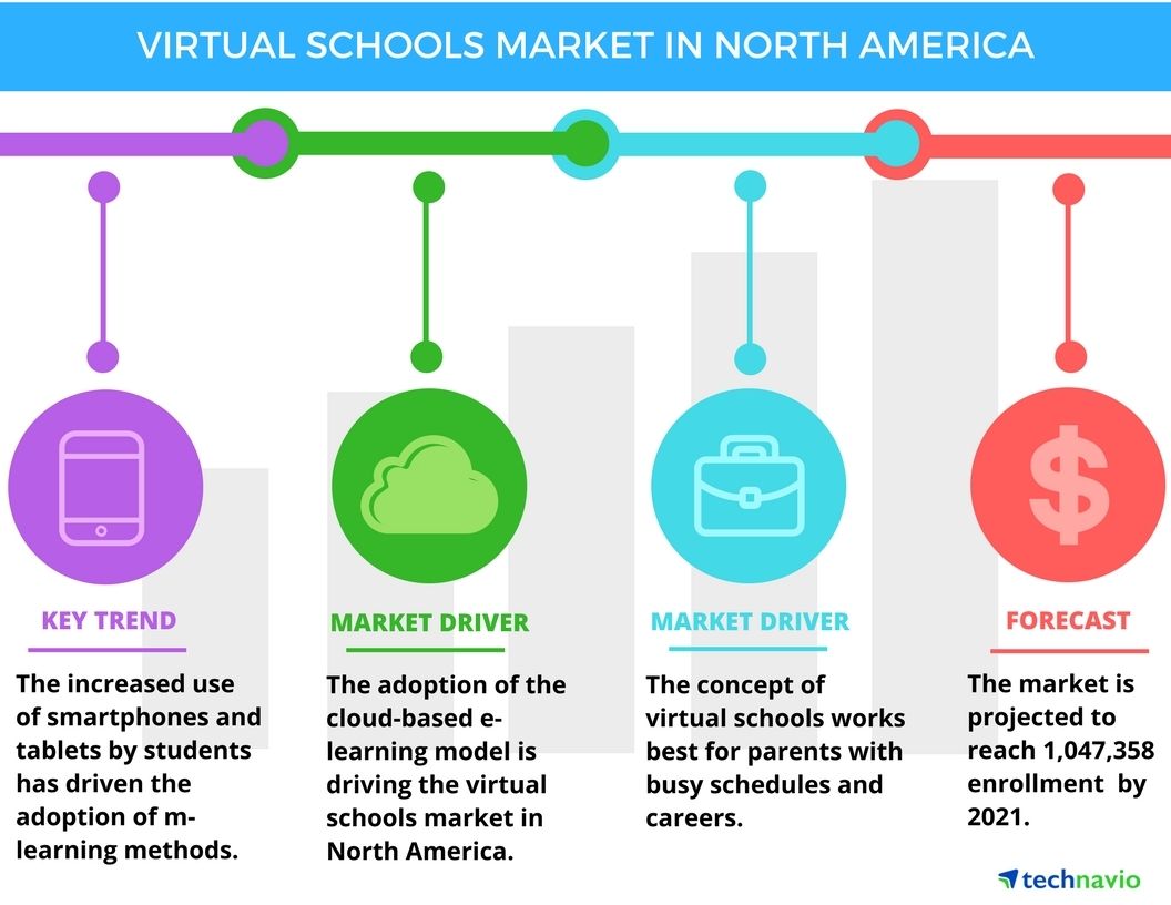 Technavio has published a new report on the virtual schools market in North America from 2017-2021. (Graphic: Business Wire)
