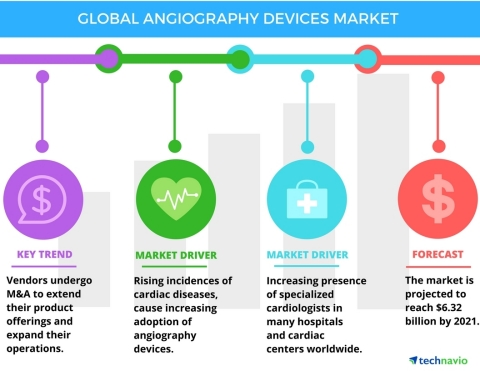 Technavio has published a new report on the global angiography devices market from 2017-2021. (Graphic: Business Wire)