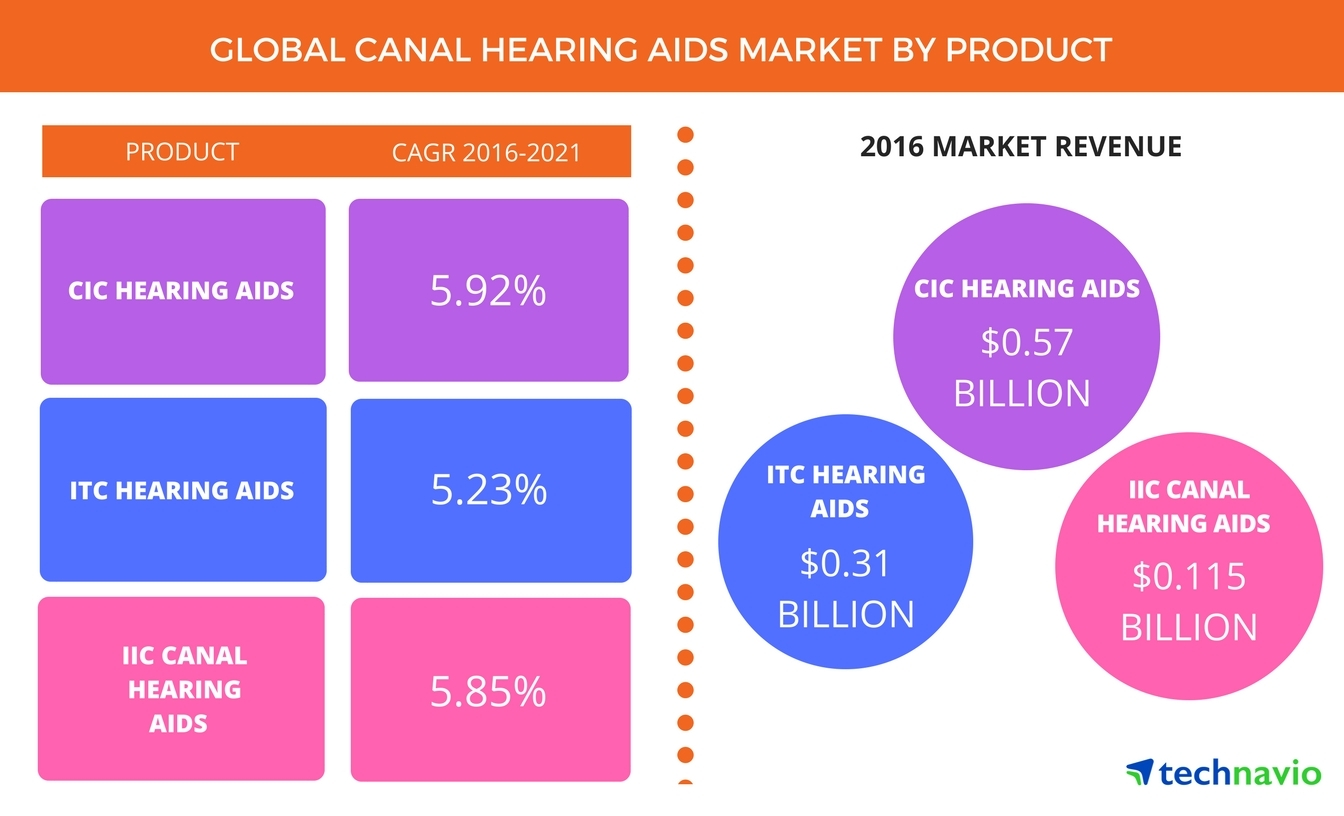 Technavio has published a new report on the global canal hearing aids market from 2017-2021. (Graphic: Business Wire)