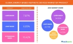 Technavio has published a new report on the global energy-based aesthetic devices market from 2017-2021. (Graphic: Business Wire)