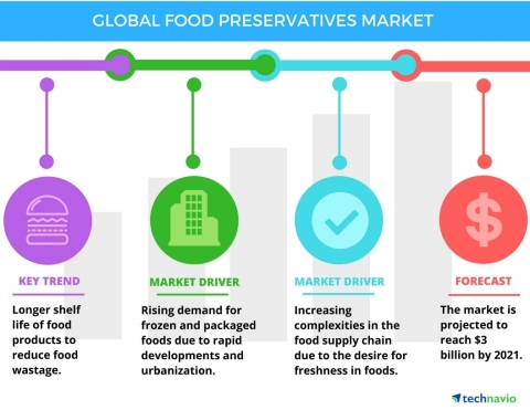 Technavio has published a new report on the global food preservatives market from 2017-2021.