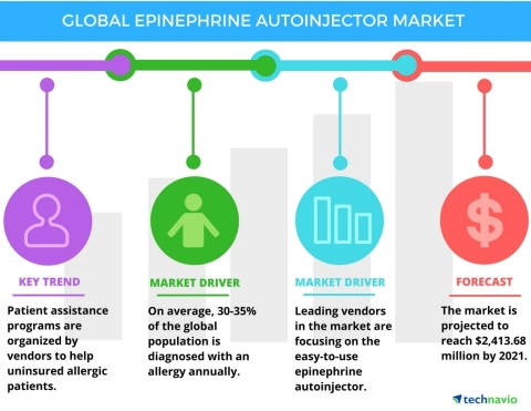 Technavio has published a new report on the global epinephrine autoinjector market from 2017-2021. (Graphic: Business Wire)