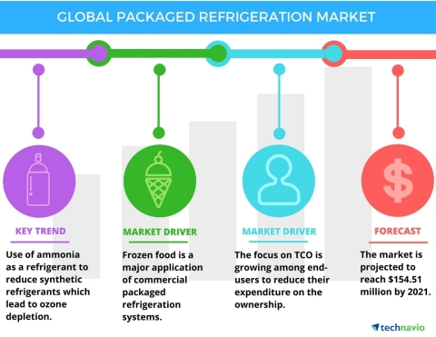 Technavio has published a new report on the global packaged refrigeration market from 2017-2021. (Graphic: Business Wire)