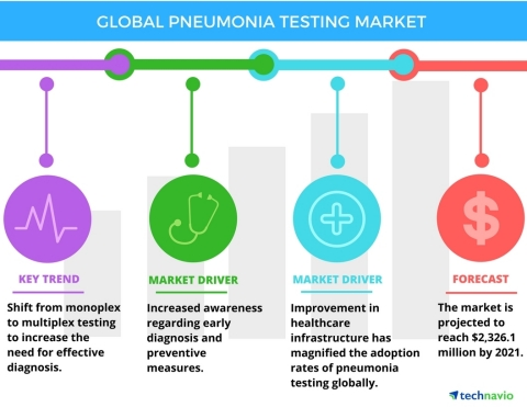 Technavio has published a new report on the global pneumonia testing market from 2017-2021. (Graphic: Business Wire)