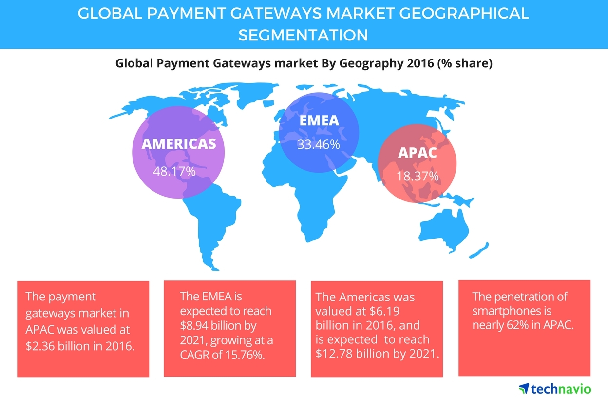 Global Payment Gateways Market to Grow at a CAGR of 17% Through 2021