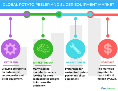 Technavio has published a new report on the global potato peeler and slicer equipment market from 2017-2021. (Graphic: Business Wire)