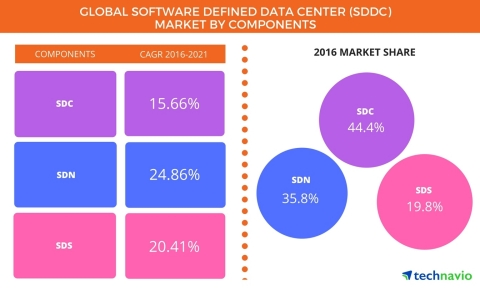 Technavio has published a new report on the global software defined data center (SDDC) market from 2017-2021. (Graphic: Business Wire)