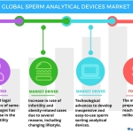 Technavio has published a new report on the global sperm analytical devices market from 2017-2021. (Graphic: Business Wire)