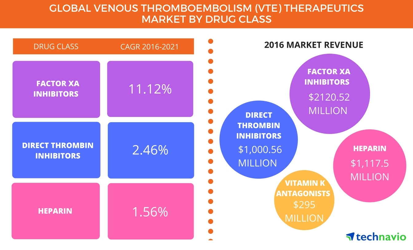 Technavio has published a new report on the global venous thromboembolism (VTE) therapeutics market from 2017-2021. (Graphic: Business Wire)