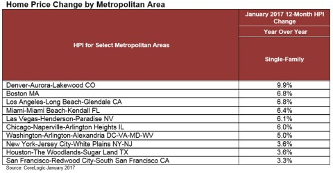 Home Price Change by Major Metropolitan Area January 2017 (Graphic: Business Wire)