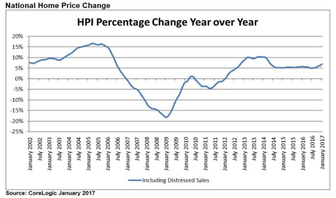 National Home Price Change Year Over Year January 2017 (Graphic: Business Wire)