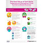 The Hard Value of Soft Skills: Tupperware and Georgetown Prove Confidence Boosts Business