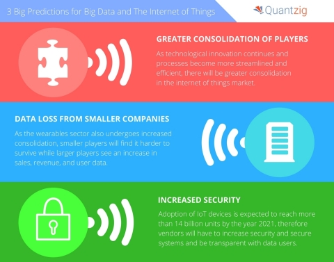 Quantzig announced their predictions for the future of big data and the Internet of Things. (Graphic: Business Wire)