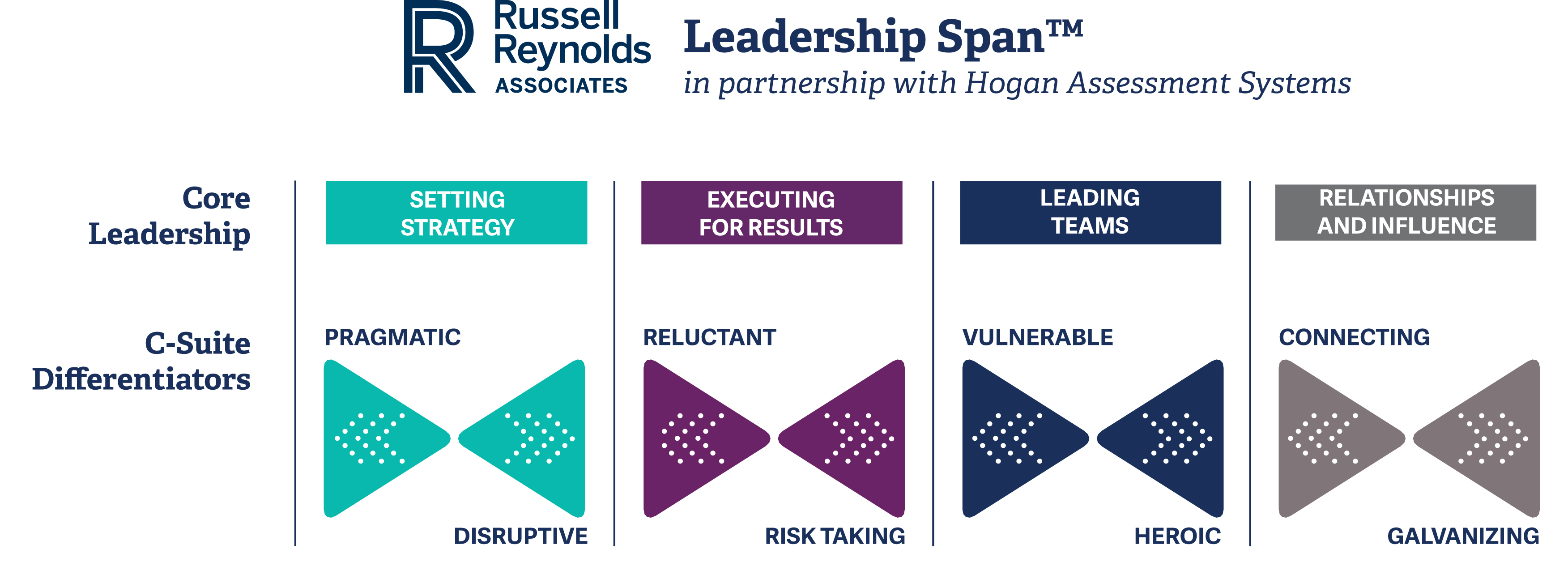 Russell Reynolds Associates and Hogan Assessments introduce Leadership Span(TM) (Graphic: Business Wire)