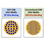 MJT COBと、既存のCOBの比較 (画像:ビジネスワイヤ)