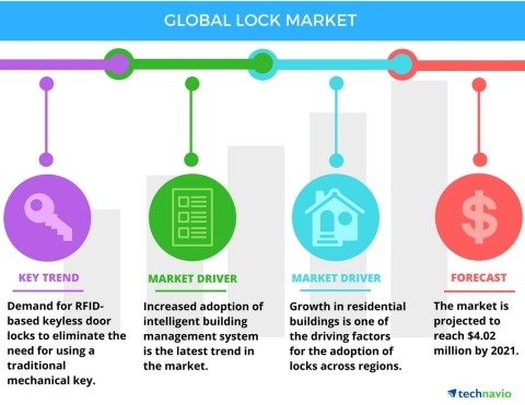 Technavio has published a new report on the global lock market from 2017-2021. (Graphic: Business Wire)